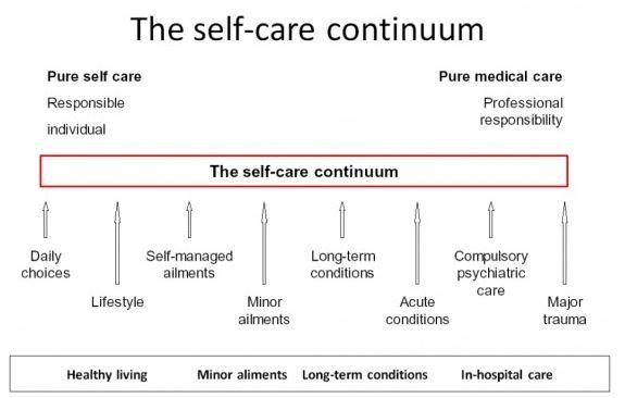 Capture_self Care Continuum